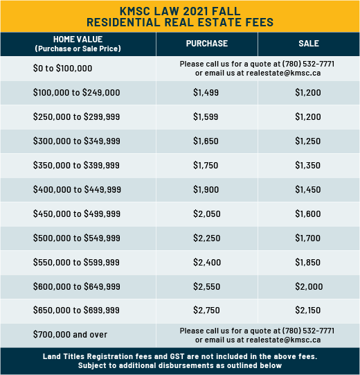 Real Estate Conveyancing Rates
